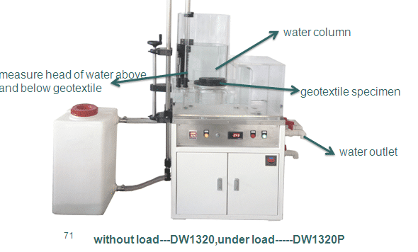 DW1320 Vertical Water Permeability Test Apparatus for Geostextile