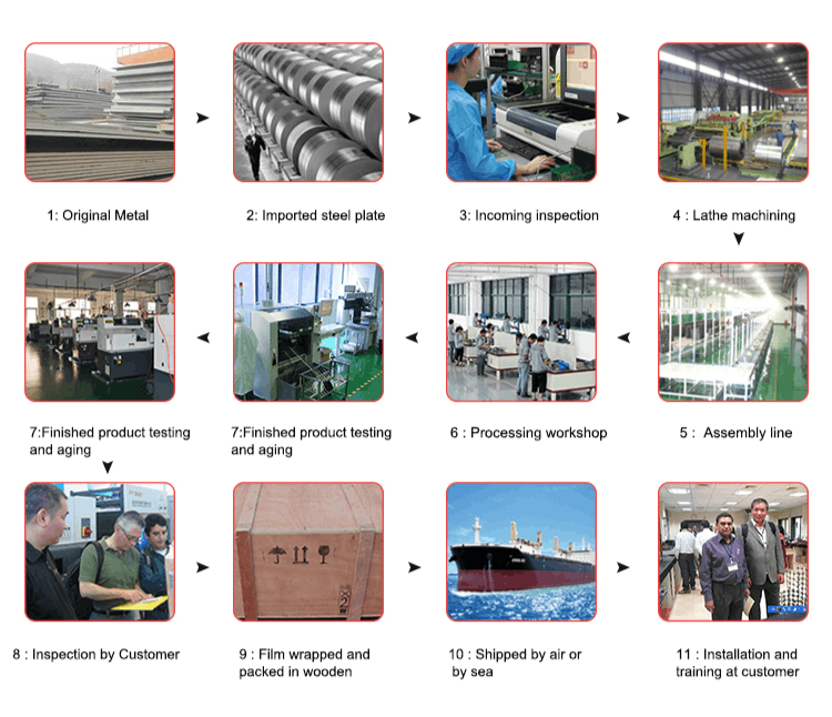 Fyi Tester Production Process